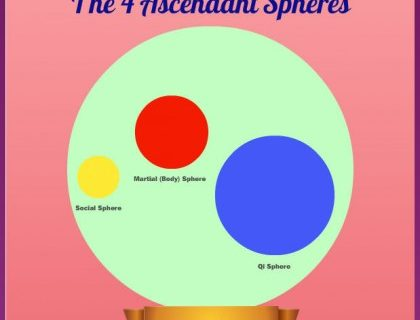 4 Spheres of Life and Te
