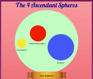 4 Ascendant Spheres of Life