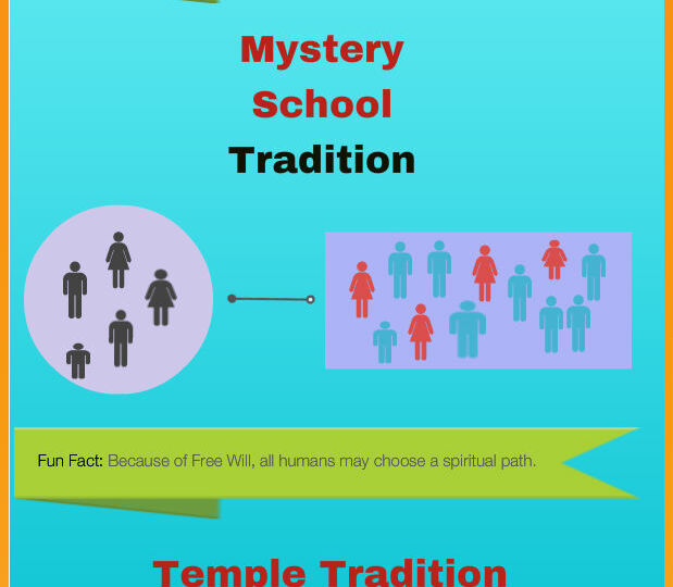 Taoim Teaching Tradition Infographic