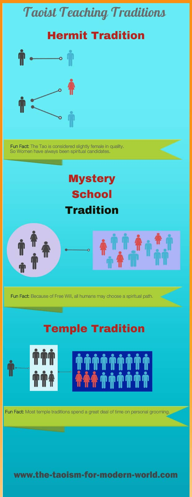 Taoim Teaching Tradition Infographic